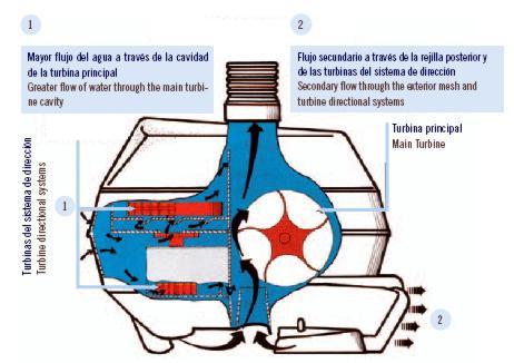Detalle de la turbina